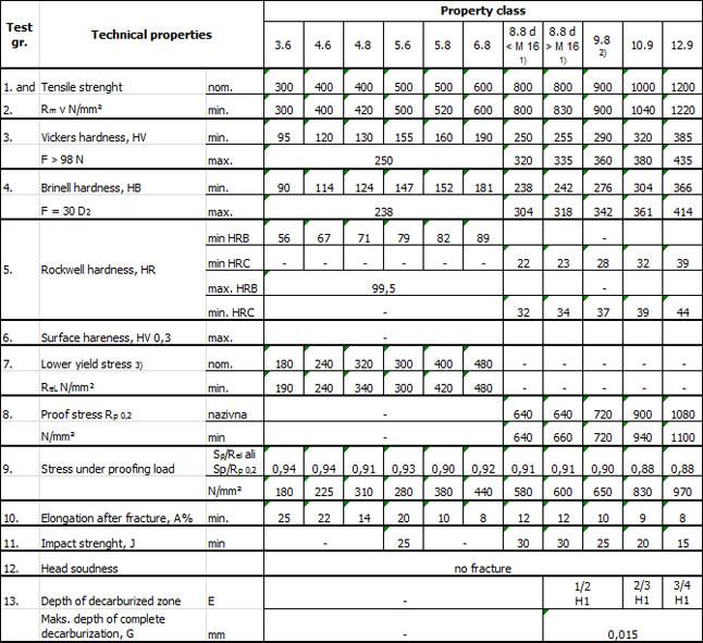 BS EN ISO 898-1 PDF